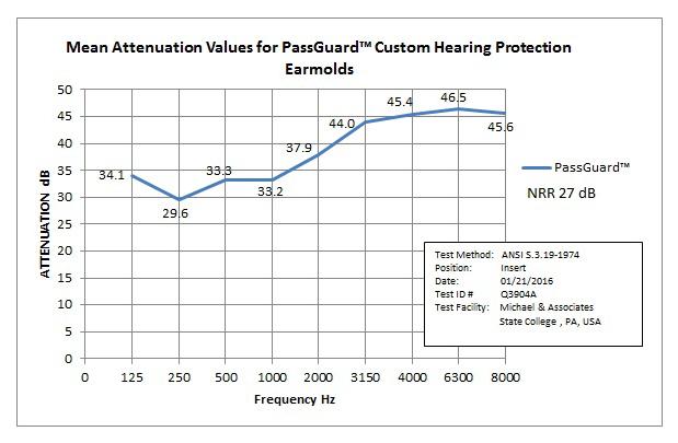 Passguard Chart